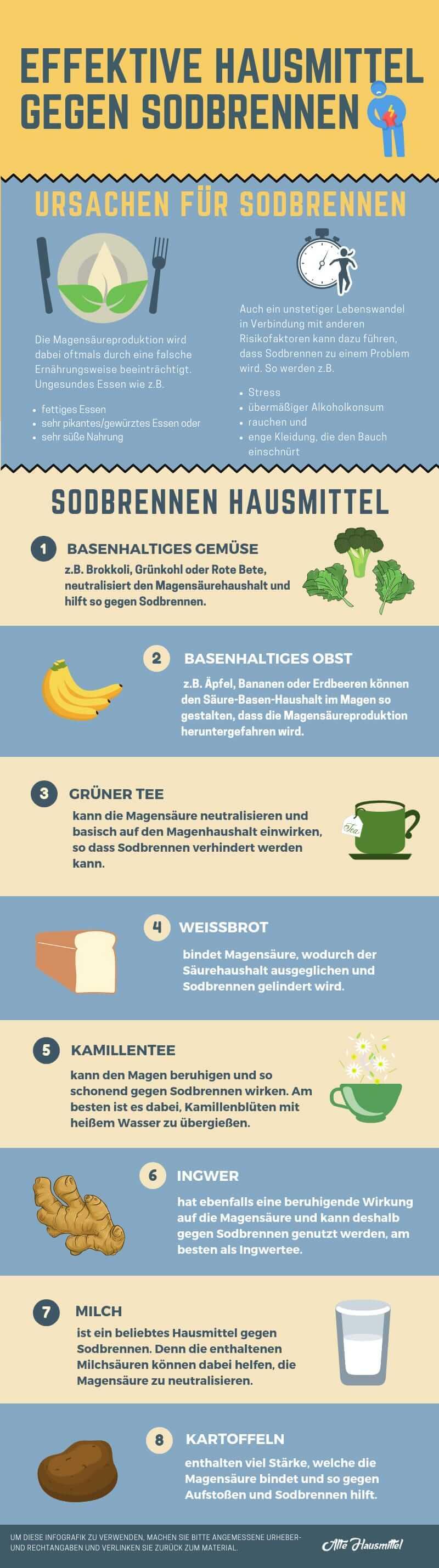 Sodbrennen Hausmittel Infografik