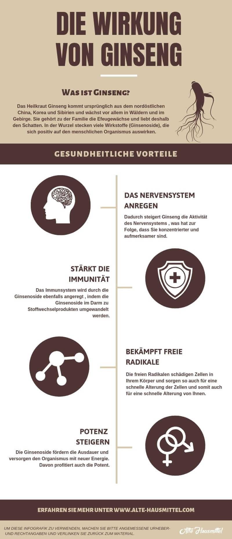 Infografik über die Wirkung von Ginseng